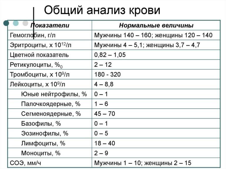 Таблица интерпретация анализов крови грозит ребенку беременности анализы чего при мочи плохие